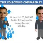 These stats are from before the Romney surge