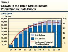 Three-strikes law
