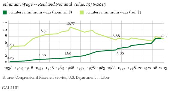 Minimum Wage Over Time Minimum Wage Chart