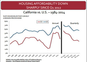 content_California-housing-affordability-vs-US