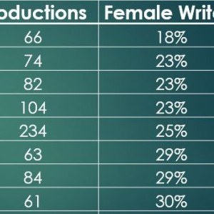 female writers