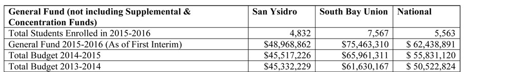 General Funds For South Bay School Districts