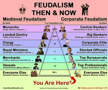 feudalism chart