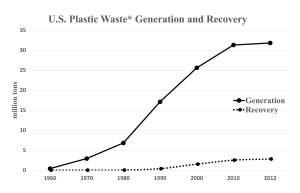 *Municipal solid waste. Source: USEPA