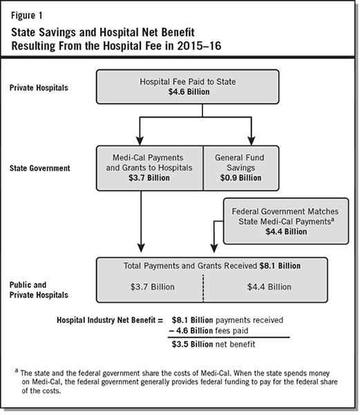 "Via Ballotpedia: ""Figure 1, which is from the state's official voters guide, demonstrates the Medicaid matching process from fiscal year 2015-2016. If Proposition 52 was active in 2015-2016, the legislature would not have been able to divert the $900 million without voter approval."""