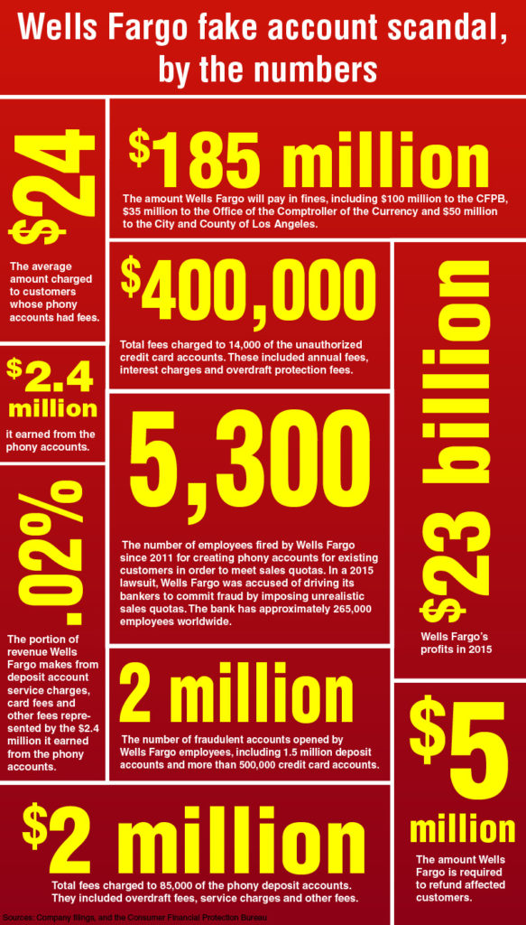 wellsfargo-by-the-numbers-lg scams