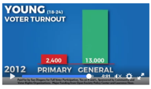 voter-turnout-young-2012 measures k and l