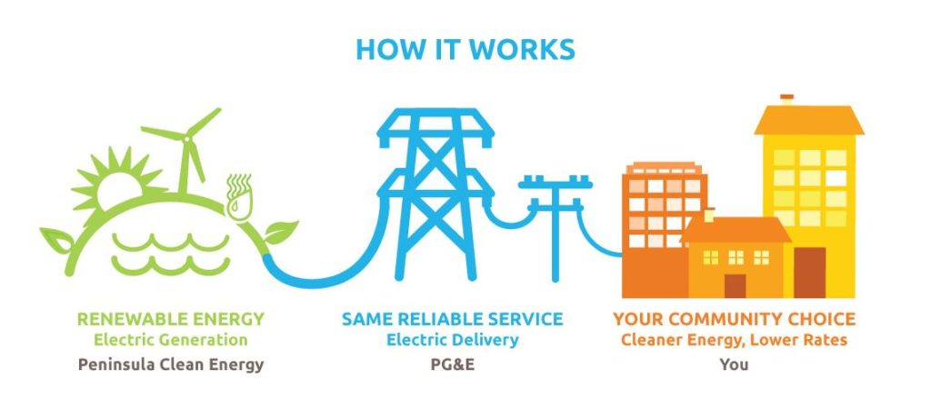 Graphic depicting Community Energy Choice model