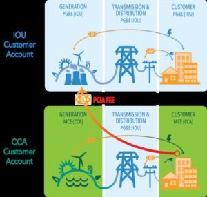 Graphic showing flow of fees in energy plans