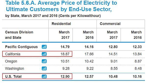 Community Choice Energy Myths Debunked Sdg Amp E Misdirection