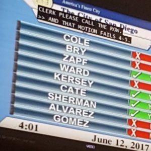 Special Election RepubliMath™ Fails to Sway City Council